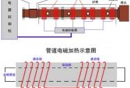 电磁管道加热器