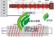 造粒机电磁感应加热器