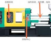 专家教你注塑机是怎么节能35%以上的?注塑机节能方案