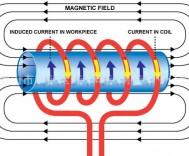 电磁感应加热设备工作原理、优缺点、分类