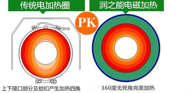 电磁加热PK电阻丝加热